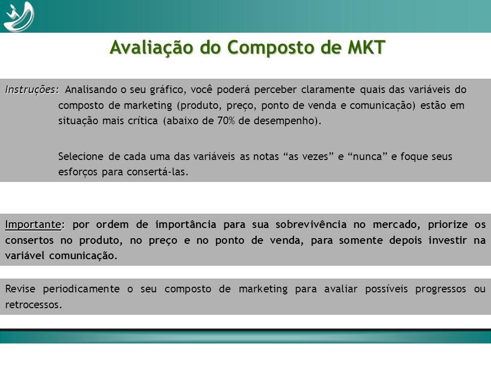 Avaliação do Composto de MKT Instruções: Instruções: Analisando o seu gráfico, você poderá perceber claramente quais das variáveis do composto de mark