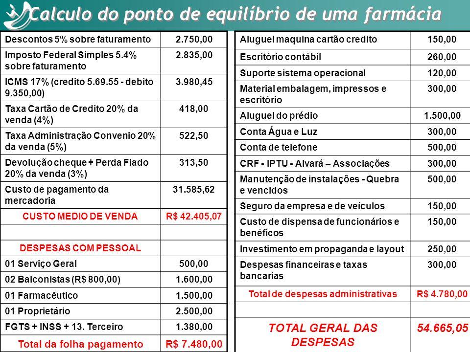 Descontos 5% sobre faturamento2.750,00 Imposto Federal Simples 5.4% sobre faturamento 2.835,00 ICMS 17% (credito 5.69.55 - debito 9.350,00) 3.980,45 T