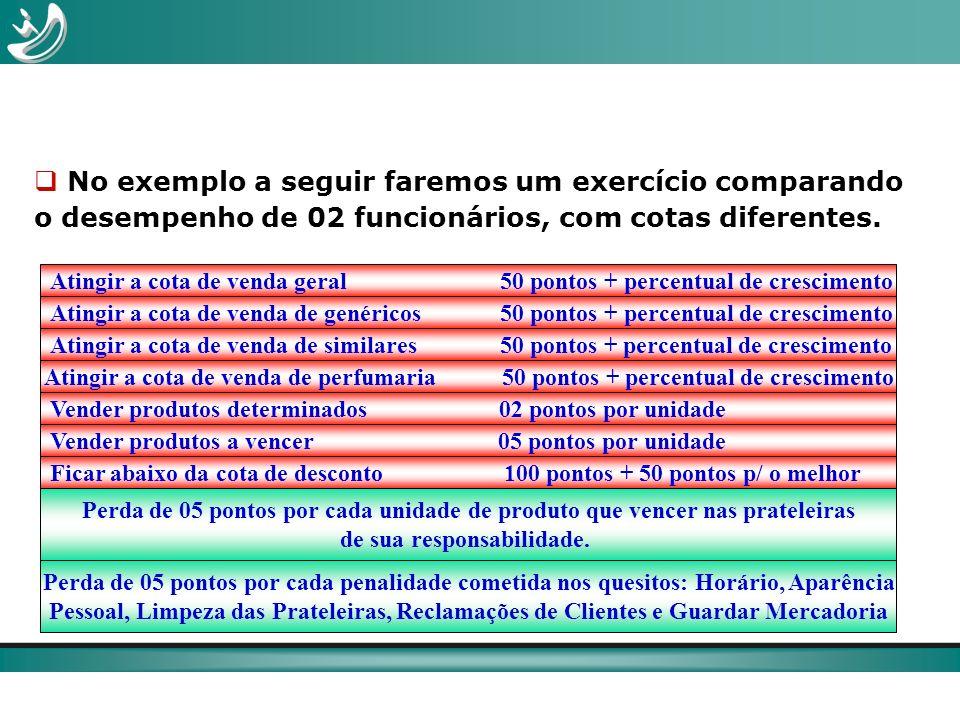 No exemplo a seguir faremos um exercício comparando o desempenho de 02 funcionários, com cotas diferentes. Atingir a cota de venda geral 50 pontos + p