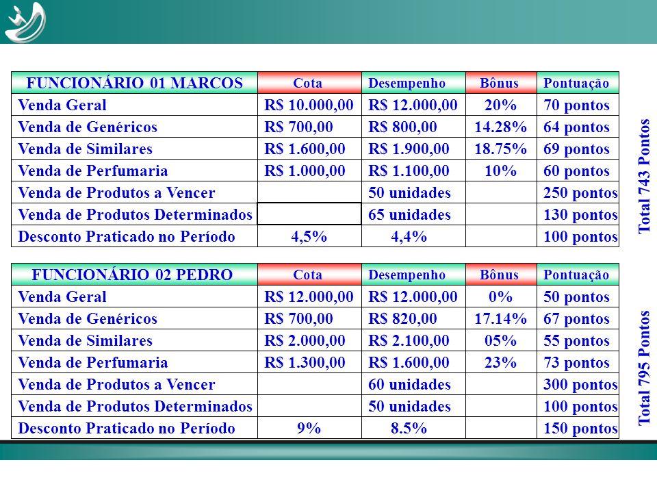 R$ 10.000,00Venda Geral Venda de Genéricos Venda de Similares Venda de Perfumaria Venda de Produtos a Vencer Venda de Produtos Determinados Desconto P