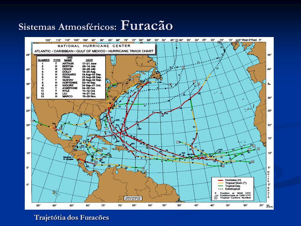 Sistemas Atmosféricos: Furacão Trajetótia dos Furacões