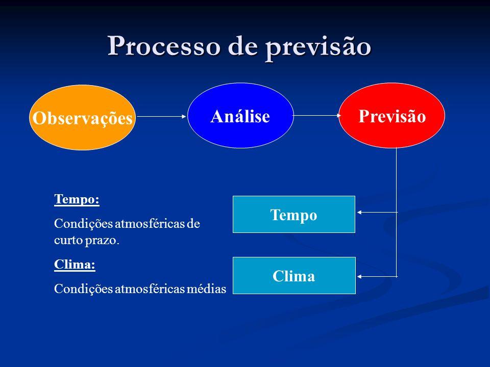 Processo de previsão Observações AnálisePrevisão Tempo Clima Tempo: Condições atmosféricas de curto prazo. Clima: Condições atmosféricas médias
