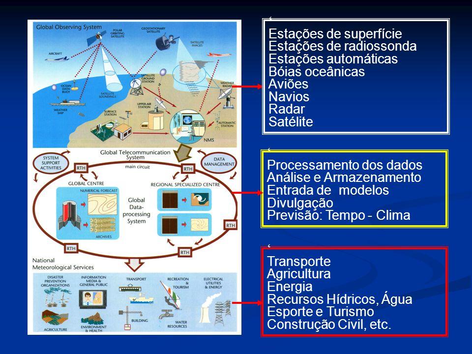Estações de superfície Estações de radiossonda Estações automáticas Bóias oceânicas Aviões Navios Radar Satélite Processamento dos dados Análise e Arm