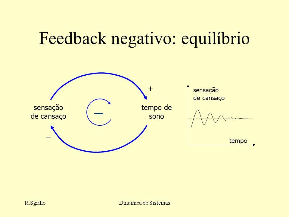 R.SgrilloDinamica de Sistemas Feedback negativo: equilíbrio sensação de cansaço tempo de sono + – – tempo sensação de cansaço