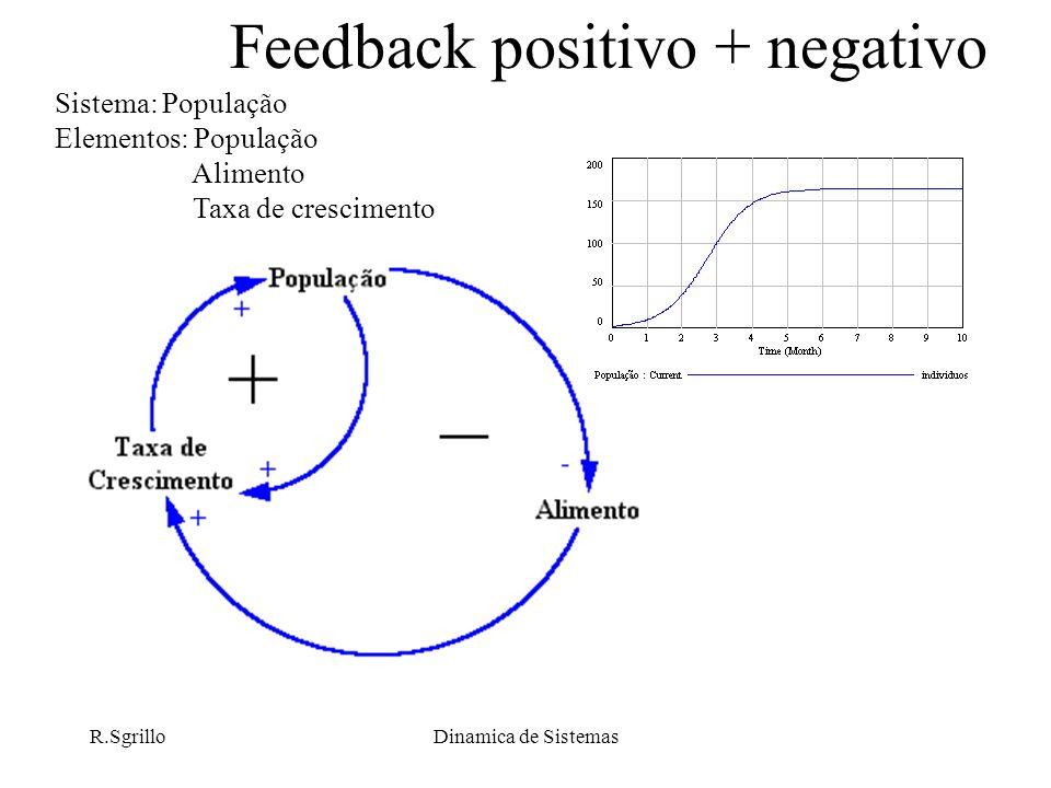R.SgrilloDinamica de Sistemas Feedback positivo + negativo Sistema: População Elementos: População Alimento Taxa de crescimento