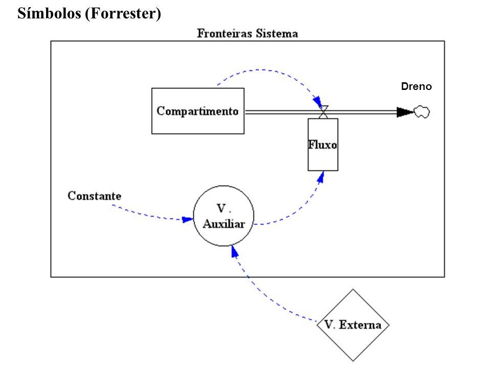 R.SgrilloDinamica de Sistemas Símbolos (Forrester) Dreno