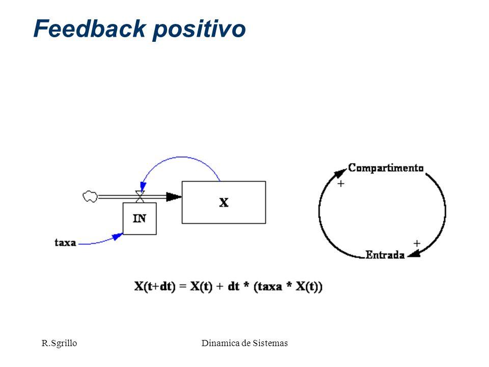 R.SgrilloDinamica de Sistemas Feedback positivo