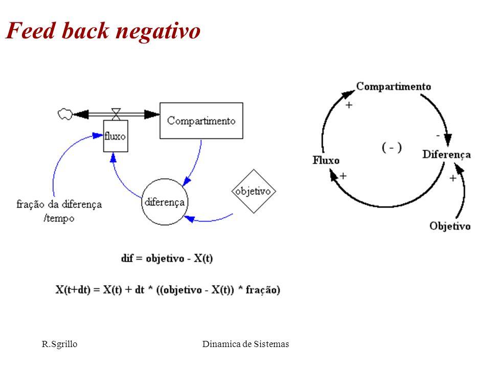 R.SgrilloDinamica de Sistemas Feed back negativo