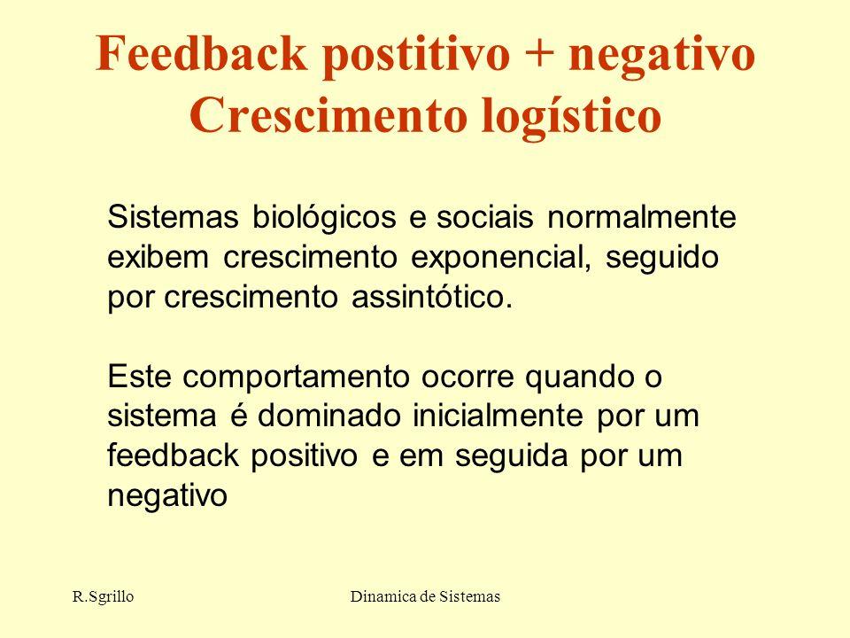 R.SgrilloDinamica de Sistemas Feedback postitivo + negativo Crescimento logístico Sistemas biológicos e sociais normalmente exibem crescimento exponencial, seguido por crescimento assintótico.