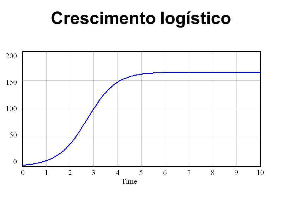 R.SgrilloDinamica de Sistemas Crescimento logístico