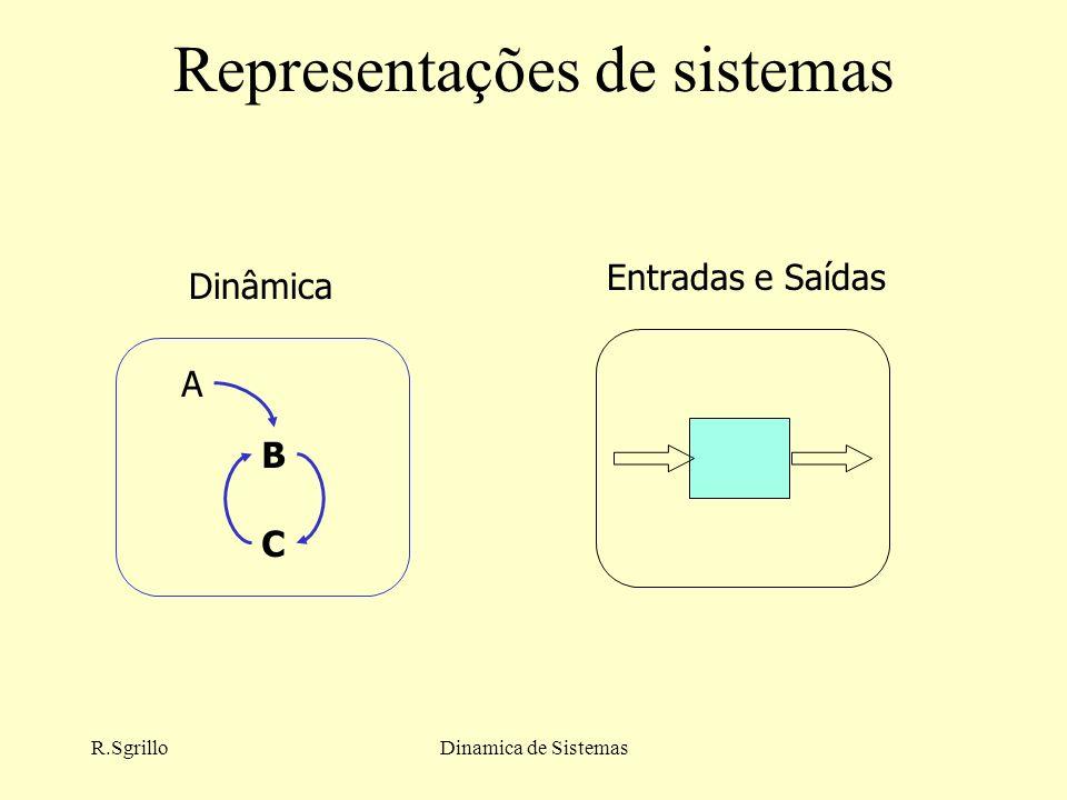 R.SgrilloDinamica de Sistemas Representações de sistemas A B C Dinâmica Entradas e Saídas