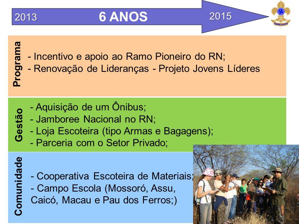 Programa - Incentivo e apoio ao Ramo Pioneiro do RN; - Renovação de Lideranças - Projeto Jovens Líderes - Aquisição de um Ônibus; - Jamboree Nacional