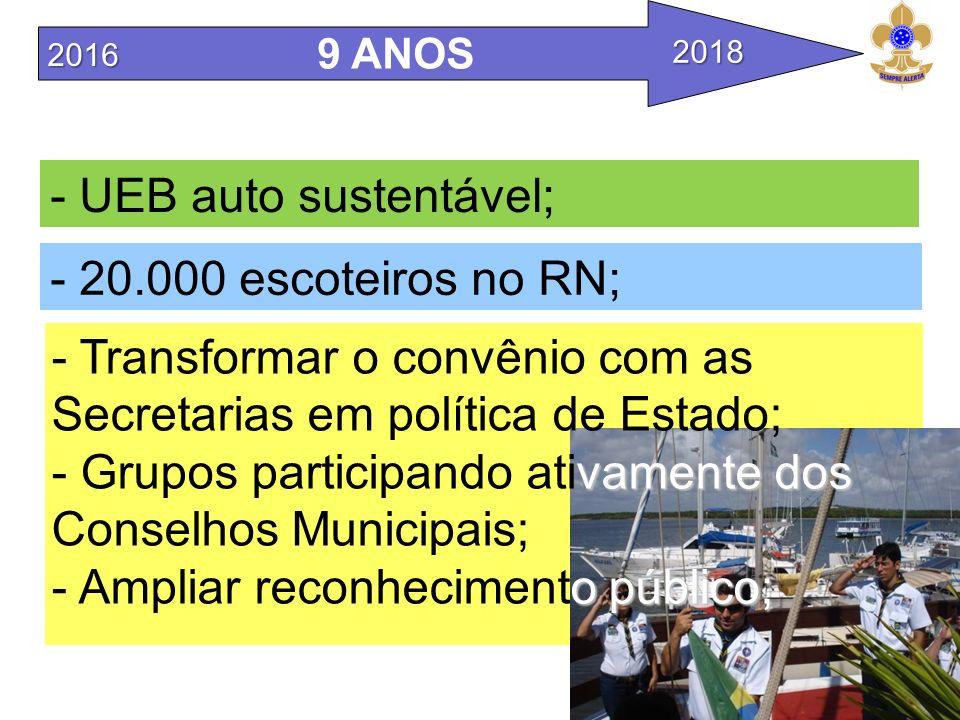 - 20.000 escoteiros no RN; - UEB auto sustentável; 9 ANOS - Transformar o convênio com as Secretarias em política de Estado; vamentedos - Grupos parti