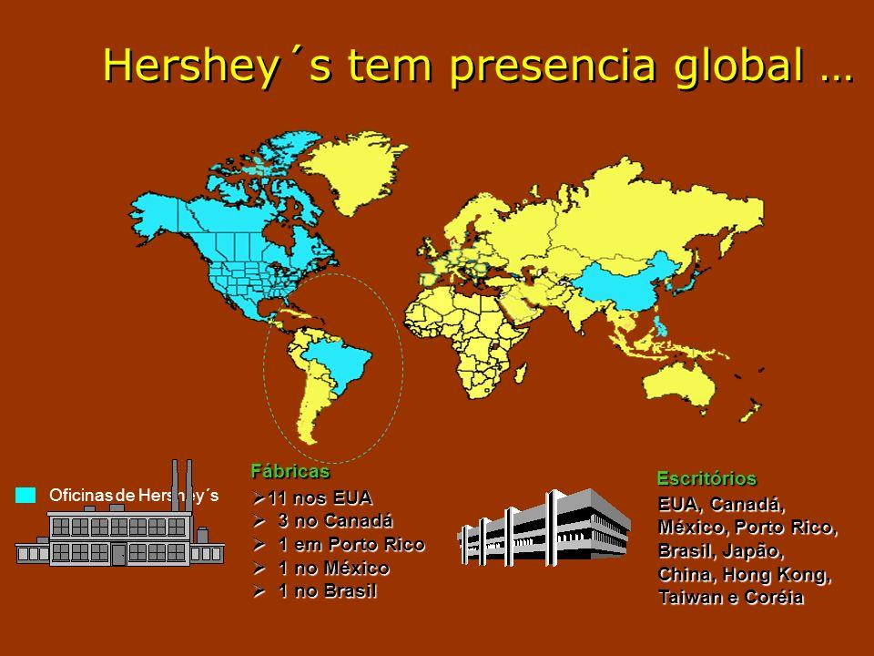 Hershey´s tem presencia global … Oficinas de Hershey´s 11 nos EUA 11 nos EUA 3 no Canadá 3 no Canadá 1 em Porto Rico 1 em Porto Rico 1 no México 1 no México 1 no Brasil 1 no Brasil EUA, Canadá, México, Porto Rico, Brasil, Japão, China, Hong Kong, Taiwan e Coréia Fábricas Escritórios