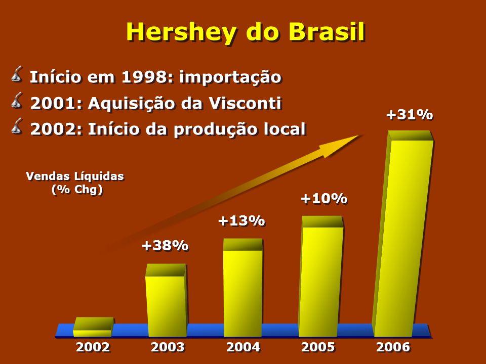 Hershey do Brasil Início em 1998: importação 2001: Aquisição da Visconti 2002: Início da produção local Início em 1998: importação 2001: Aquisição da Visconti 2002: Início da produção local +38% +13% +10% +31% Vendas Líquidas (% Chg) Vendas Líquidas (% Chg)