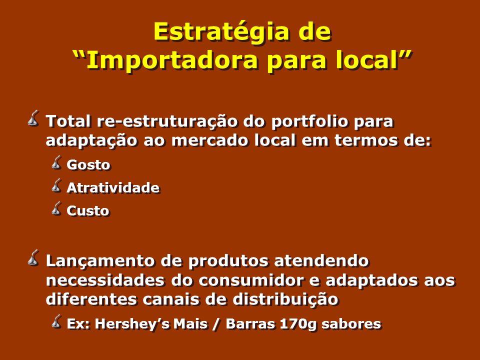 Estratégia de Importadora para local Total re-estruturação do portfolio para adaptação ao mercado local em termos de: Gosto Atratividade Custo Lançame