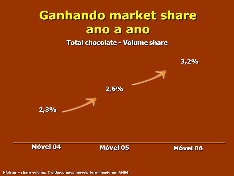Ganhando market share ano a ano 2,6% 3,2% 2,3% Móvel 04 Móvel 05 Móvel 06 Nielsen – share volume, 3 ultimos anos moveis terminando em AM06 Total choco