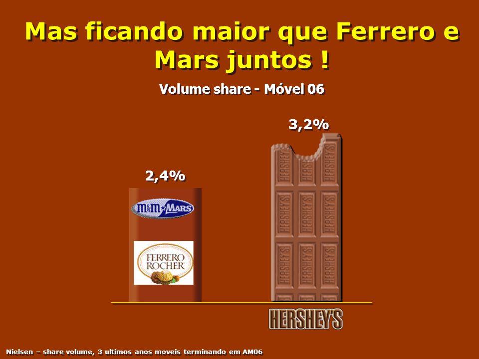 2,4% 3,2% Mas ficando maior que Ferrero e Mars juntos ! Volume share - Móvel 06 Nielsen – share volume, 3 ultimos anos moveis terminando em AM06