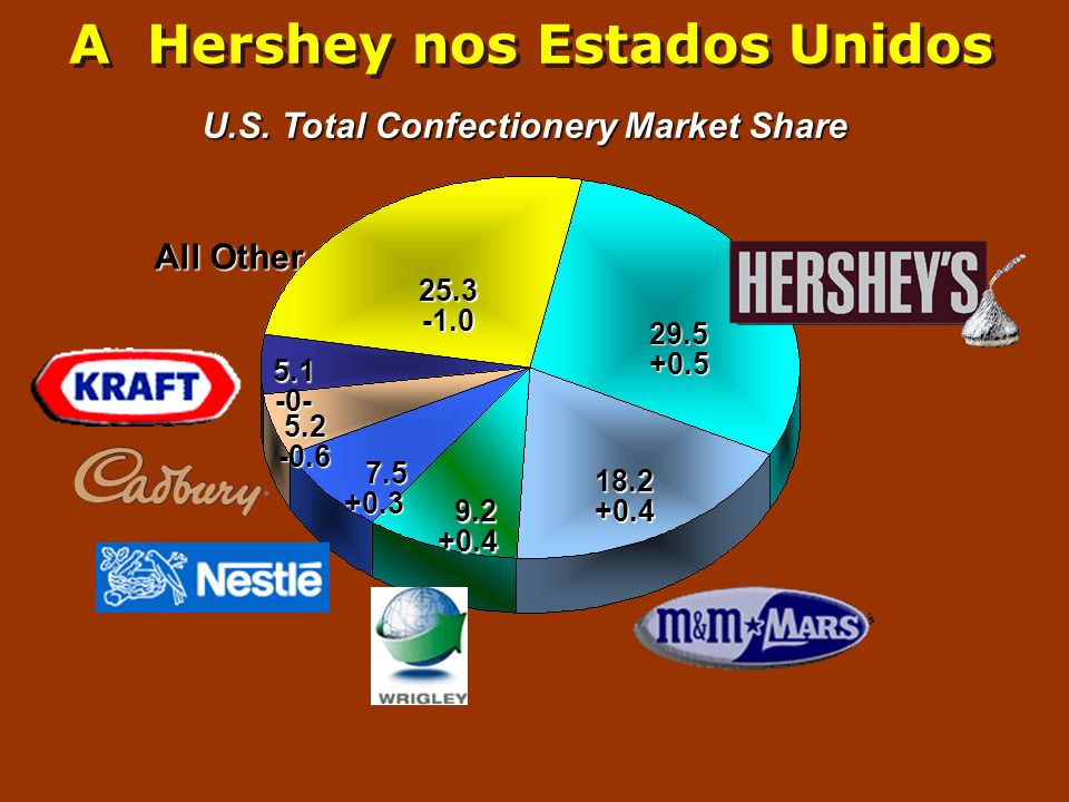 All Other 5.1 -0- 29.5 +0.5 25.3 18.2 +0.4 9.2 +0.4 9.2 +0.4 7.5 7.5+0.3 U.S. Total Confectionery Market Share 5.2 -0.6 A Hershey nos Estados Unidos