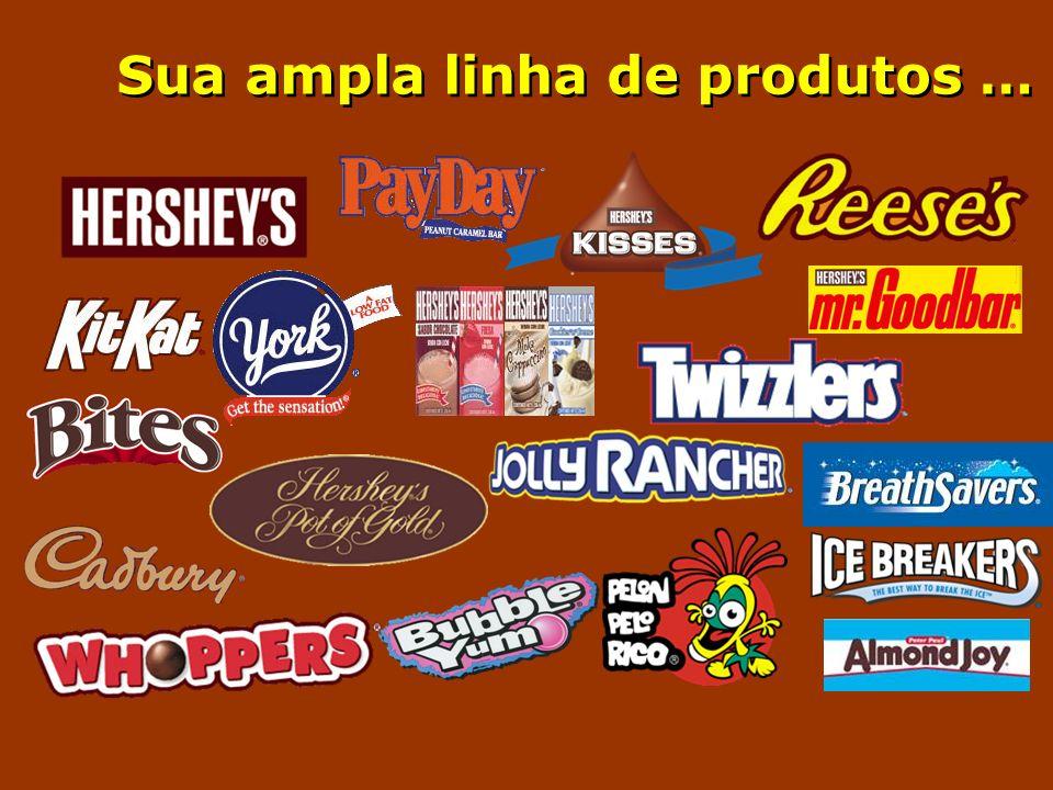 Sua ampla linha de produtos …