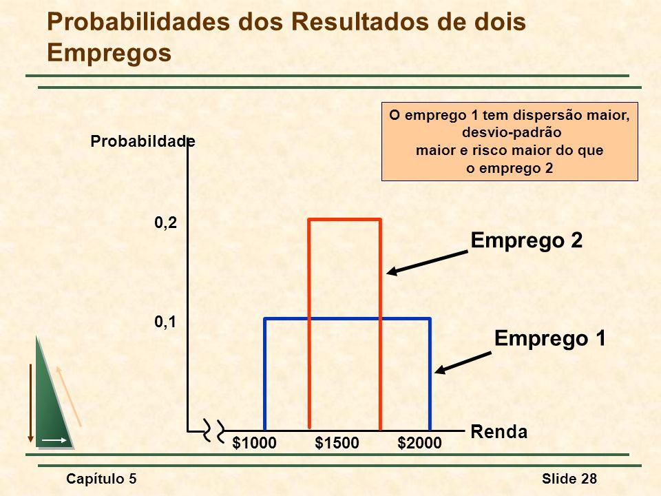 Capítulo 5Slide 28 Probabilidades dos Resultados de dois Empregos Renda 0,1 $1000$1500$2000 0,2 Emprego 1 Emprego 2 O emprego 1 tem dispersão maior, d