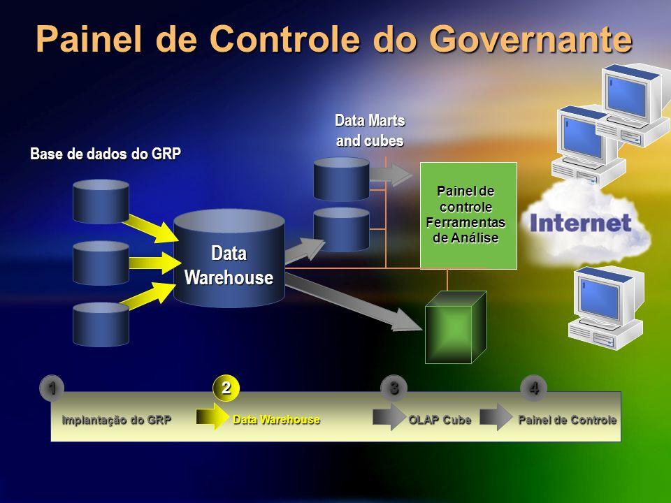 Painel de Controle do Governante Data Marts and cubes DataWarehouse Base de dados do GRP Implantação do GRP Data Warehouse OLAP Cube Painel de Control