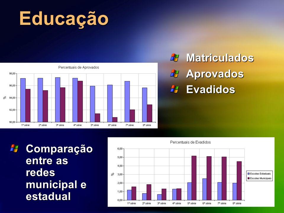 Educação Comparação entre as redes municipal e estadual MatriculadosAprovadosEvadidos