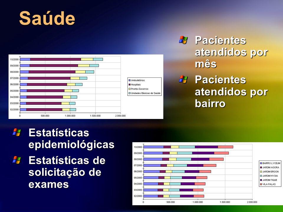 Saúde Estatísticas epidemiológicas Estatísticas de solicitação de exames Pacientes atendidos por mês Pacientes atendidos por bairro