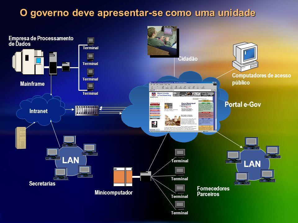 O governo deve apresentar-se como uma unidade Mainframe LAN PORTAL Internet Computadores de acesso público Terminal Terminal Terminal Terminal LAN Ter