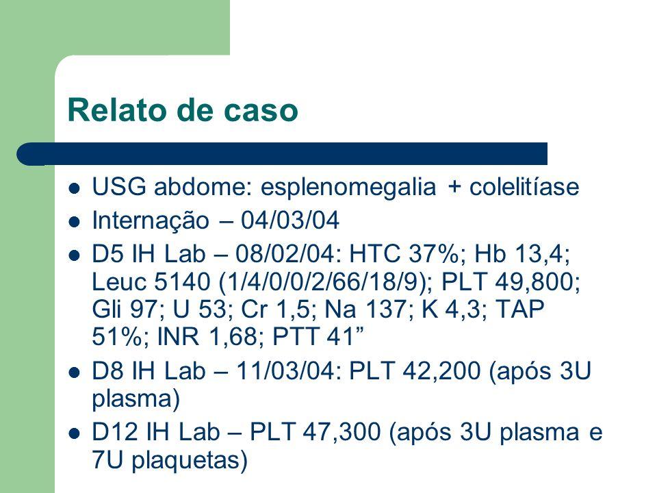 Relato de caso USG abdome: esplenomegalia + colelitíase Internação – 04/03/04 D5 IH Lab – 08/02/04: HTC 37%; Hb 13,4; Leuc 5140 (1/4/0/0/2/66/18/9); PLT 49,800; Gli 97; U 53; Cr 1,5; Na 137; K 4,3; TAP 51%; INR 1,68; PTT 41 D8 IH Lab – 11/03/04: PLT 42,200 (após 3U plasma) D12 IH Lab – PLT 47,300 (após 3U plasma e 7U plaquetas)