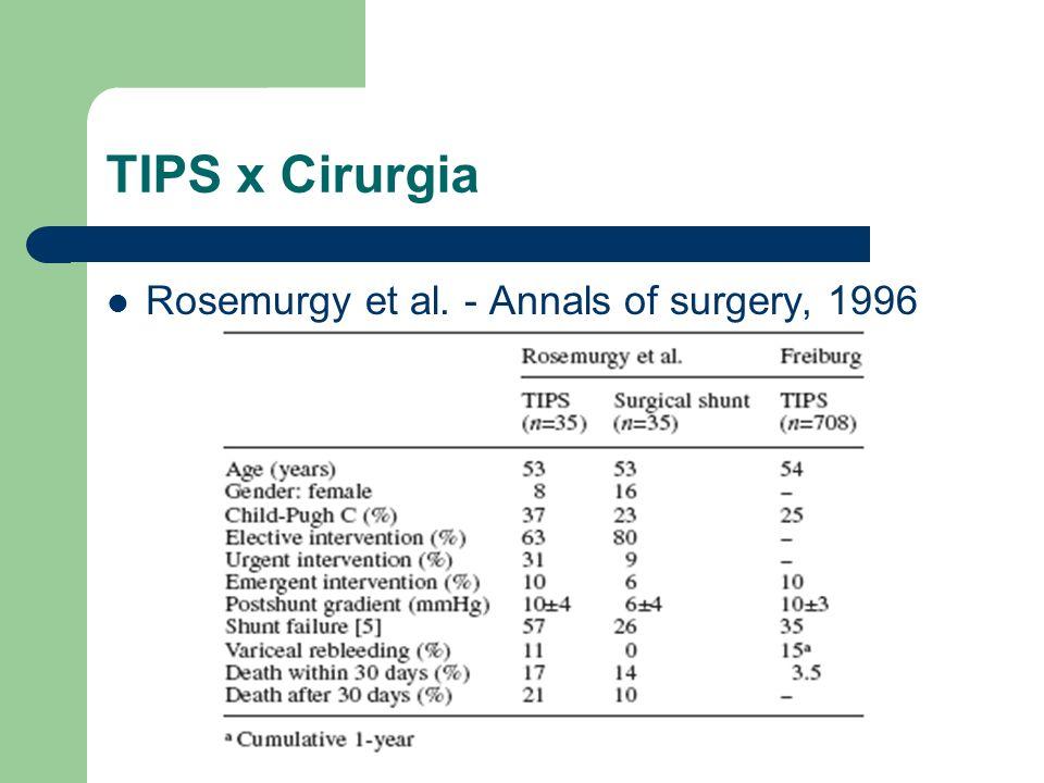 TIPS x Cirurgia Rosemurgy et al. - Annals of surgery, 1996