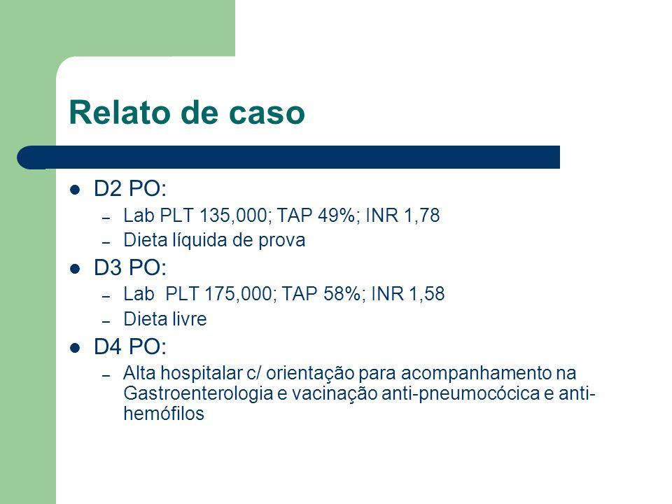 Relato de caso D2 PO: – Lab PLT 135,000; TAP 49%; INR 1,78 – Dieta líquida de prova D3 PO: – Lab PLT 175,000; TAP 58%; INR 1,58 – Dieta livre D4 PO: – Alta hospitalar c/ orientação para acompanhamento na Gastroenterologia e vacinação anti-pneumocócica e anti- hemófilos