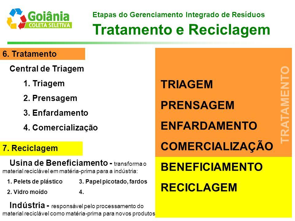 Etapas do Gerenciamento Integrado de Resíduos Tratamento e Reciclagem 6. Tratamento Central de Triagem 1. Triagem 2. Prensagem 3. Enfardamento 4. Come
