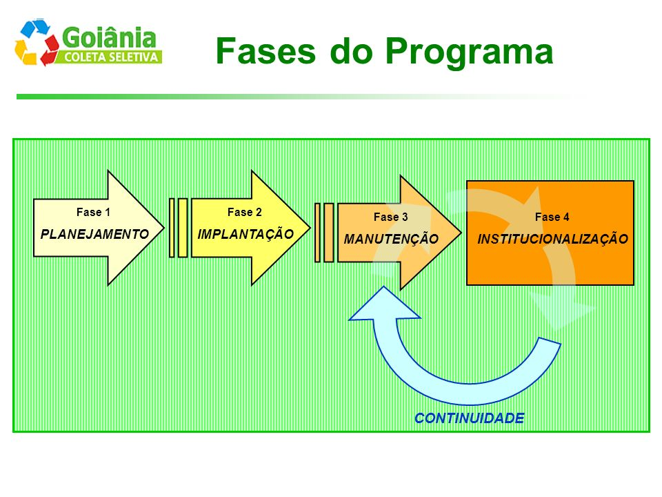 Fases do Programa Fase 1 PLANEJAMENTO Fase 2 IMPLANTAÇÃO Fase 3 MANUTENÇÃO Fase 4 INSTITUCIONALIZAÇÃO CONTINUIDADE