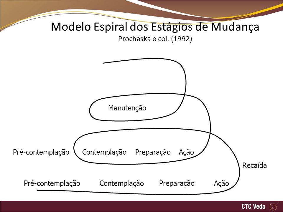 Modelo Espiral dos Estágios de Mudança Prochaska e col.