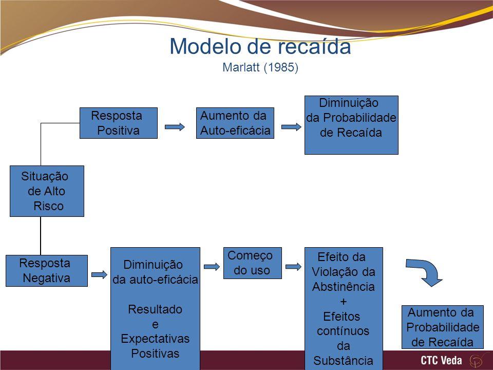 Modelo de recaída Marlatt (1985) Situação de Alto Risco Resposta Positiva Resposta Negativa Aumento da Auto-eficácia Diminuição da Probabilidade de Recaída Diminuição da auto-eficácia Resultado e Expectativas Positivas Começo do uso Aumento da Probabilidade de Recaída Efeito da Violação da Abstinência + Efeitos contínuos da Substância