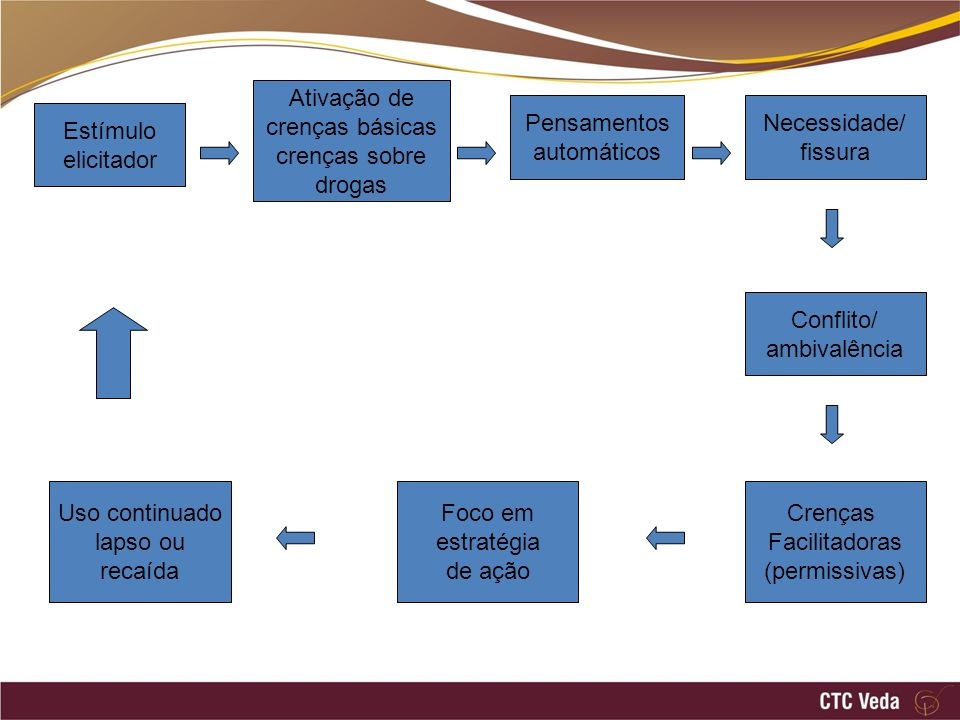 Estímulo elicitador Ativação de crenças básicas crenças sobre drogas Pensamentos automáticos Necessidade/ fissura Conflito/ ambivalência Crenças Facil
