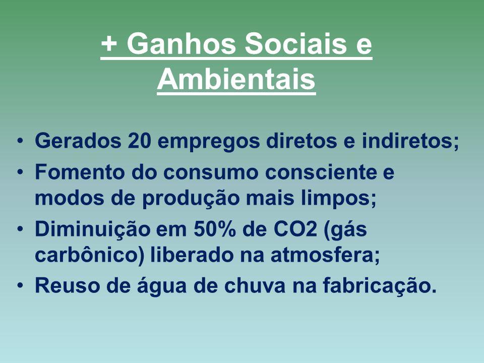 + Ganhos Sociais e Ambientais Gerados 20 empregos diretos e indiretos; Fomento do consumo consciente e modos de produção mais limpos; Diminuição em 50