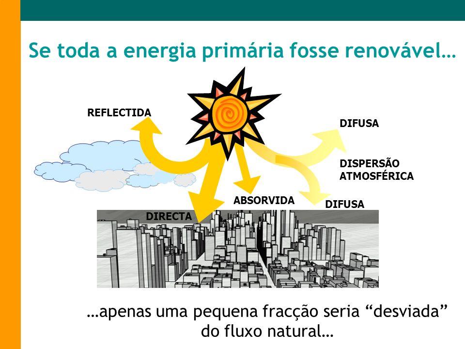 Se toda a energia primária fosse renovável… DIFUSA DISPERSÃO ATMOSFÉRICA ABSORVIDA DIRECTA REFLECTIDA …apenas uma pequena fracção seria desviada do fl