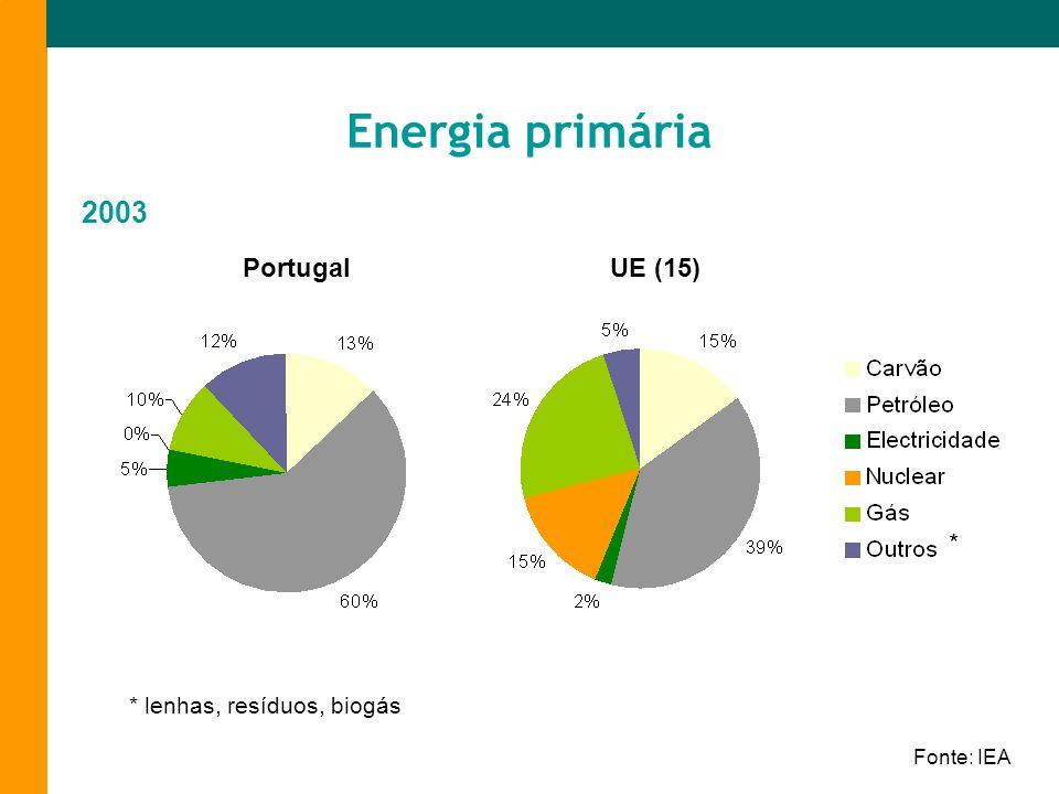 Energia primária PortugalUE (15) 2003 Fonte: IEA * lenhas, resíduos, biogás *