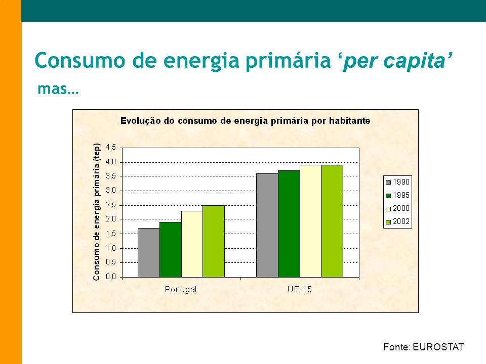 Consumo de energia primáriaper capita mas… Fonte: EUROSTAT