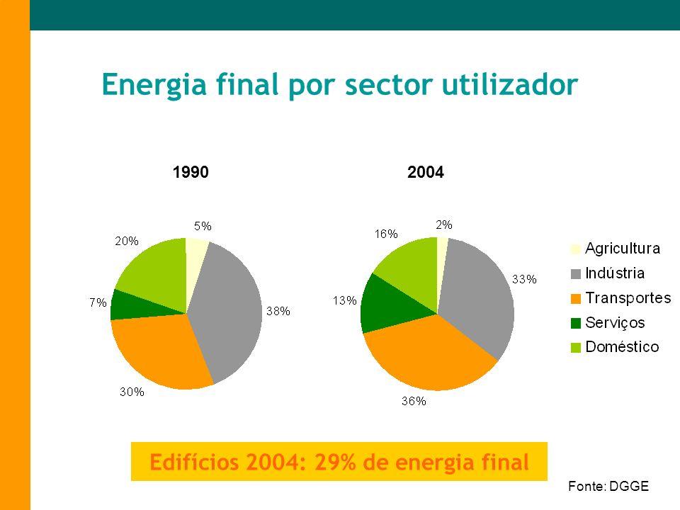 Energia final por sector utilizador Fonte: DGGE 19902004 Edifícios 2004: 29% de energia final