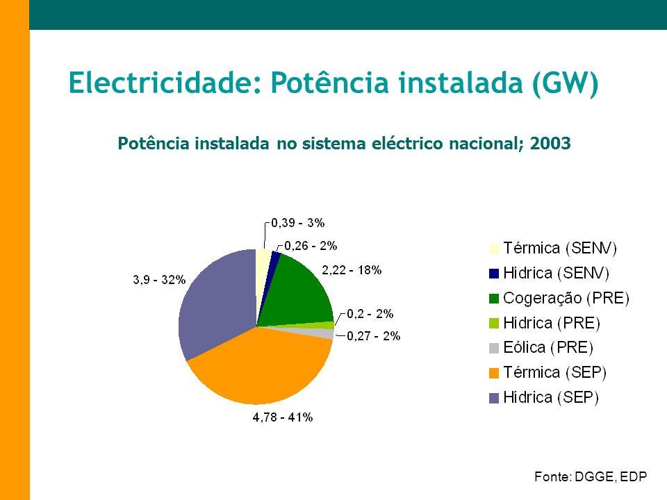 Electricidade: Potência instalada (GW) Fonte: DGGE, EDP Potência instalada no sistema eléctrico nacional; 2003