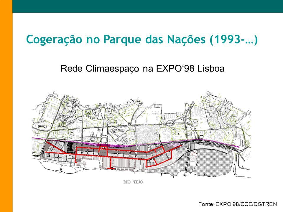 Rede Climaespaço na EXPO98 Lisboa Fonte: EXPO98/CCE/DGTREN Cogeração no Parque das Nações (1993-…)