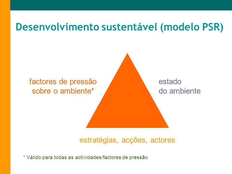 factores de pressão sobre o ambiente* estratégias, acções, actores estado do ambiente Desenvolvimento sustentável (modelo PSR) * Válido para todas as