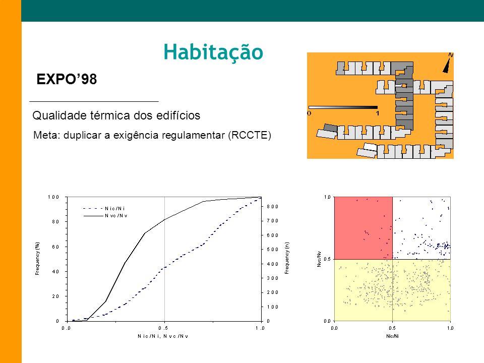 Meta: duplicar a exigência regulamentar (RCCTE) Habitação Qualidade térmica dos edifícios EXPO98