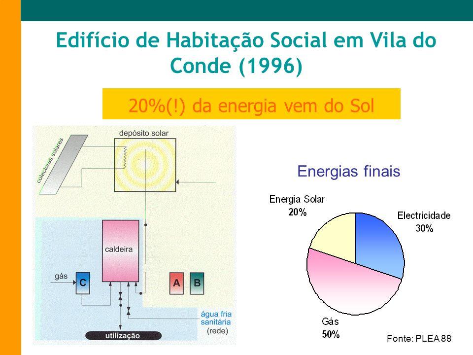 Energias finais 20%(!) da energia vem do Sol Edifício de Habitação Social em Vila do Conde (1996) Fonte: PLEA 88