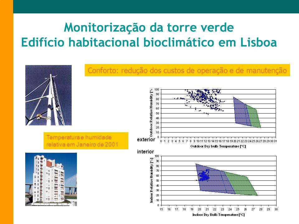 Monitorização da torre verde Edifício habitacional bioclimático em Lisboa Temperatura e humidade relativa em Janeiro de 2001 Conforto: redução dos cus