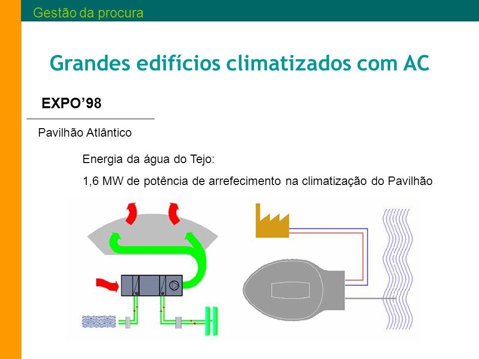 Grandes edifícios climatizados com AC Pavilhão Atlântico EXPO98 Energia da água do Tejo: 1,6 MW de potência de arrefecimento na climatização do Pavilh