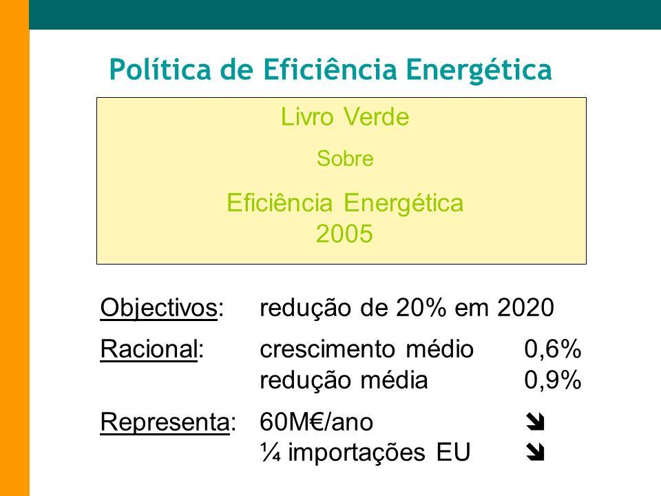 Objectivos:redução de 20% em 2020 Racional:crescimento médio0,6% redução média0,9% Representa:60M/ano ¼ importações EU Política de Eficiência Energéti
